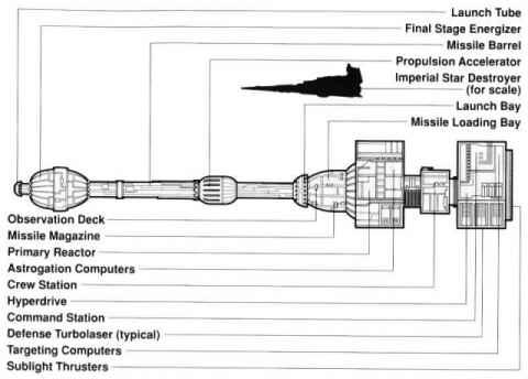 Star Wars Vs Star Trek Technology Sw Special Technology
